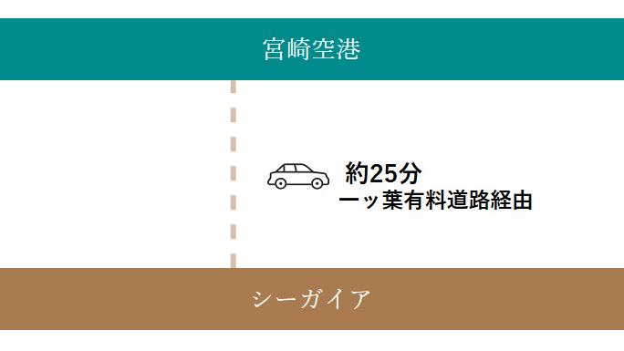 宮崎空港からお車でお越しの方