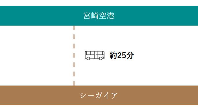 宮崎空港からバスをご利用の方