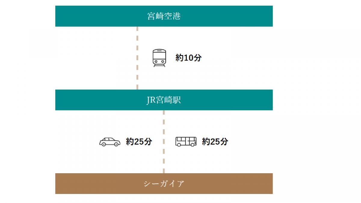 宮崎空港から電車ご利用の方(宮崎駅経由)
